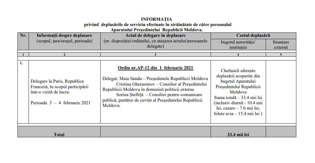 Administrația prezidențială a anunțat cât a costat vizita președintei Maia Sandu la Paris