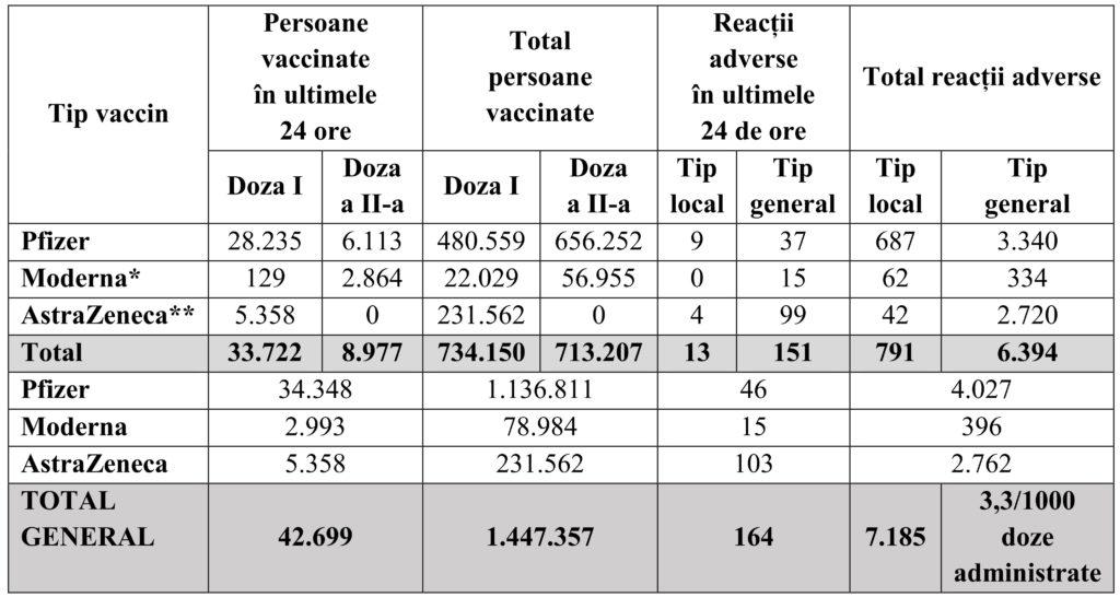 ВРумынии началась массовая вакцинация. Граждане Молдовы срумынским гражданством тоже могут получить вакцину