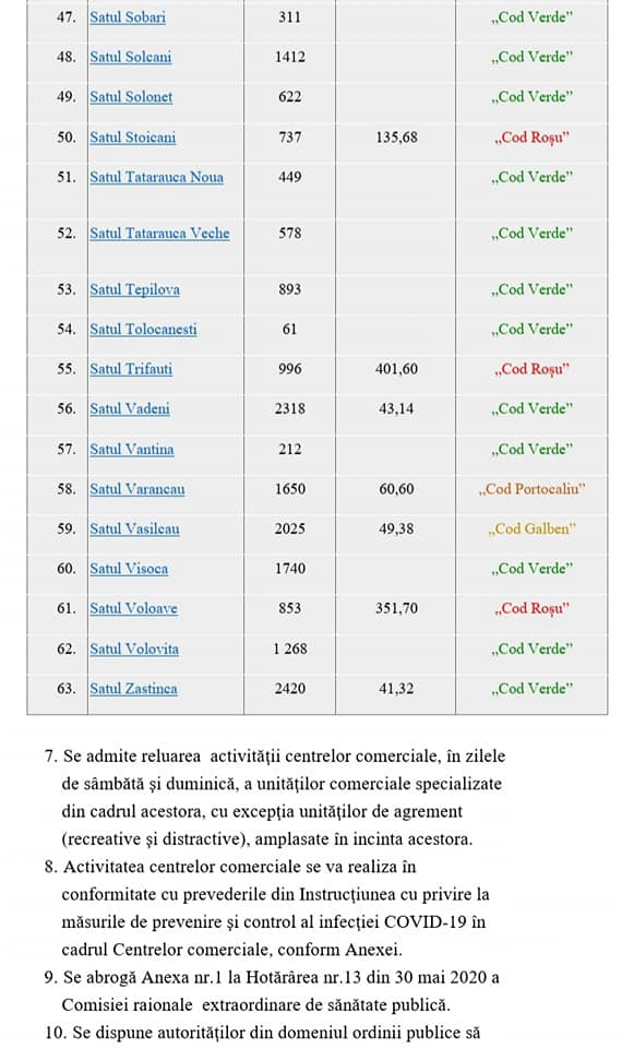 În 22 de localități din municipiul Soroca a fost decretat Cod Roșu de alertă epidemiologică (DOC)