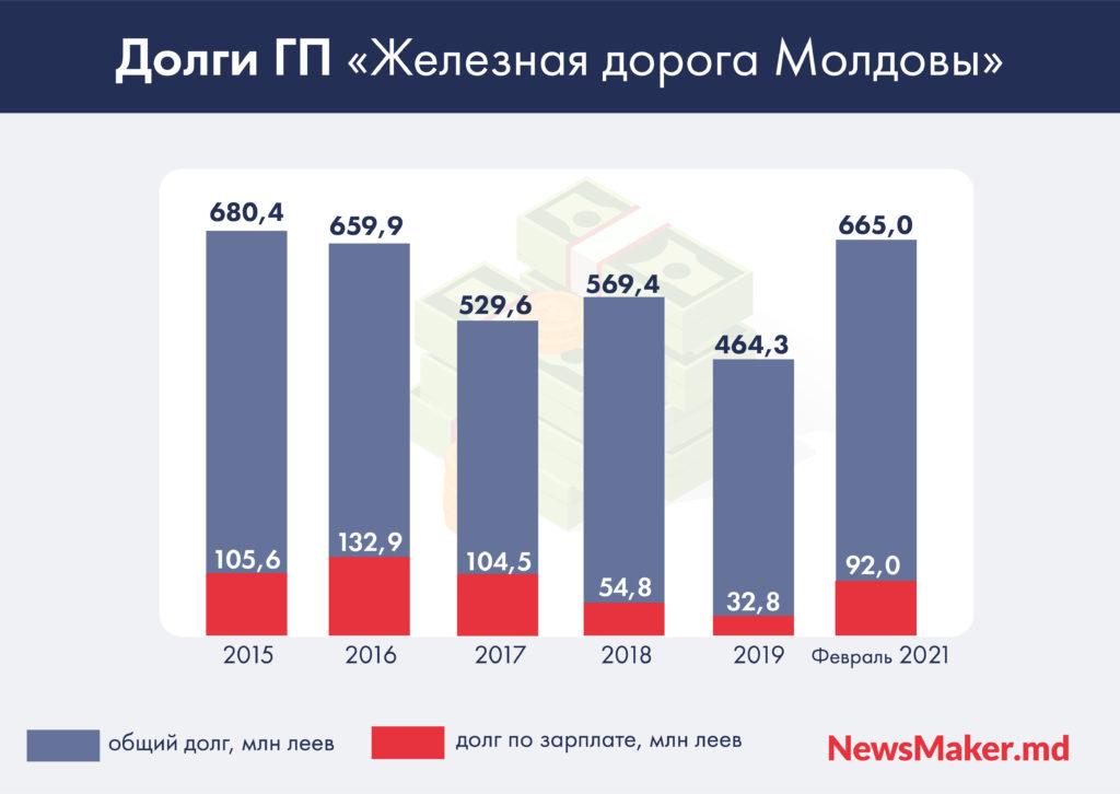 Как убивали Железную дорогу Молдовы. И можно ли ее спасти? #NMsolution