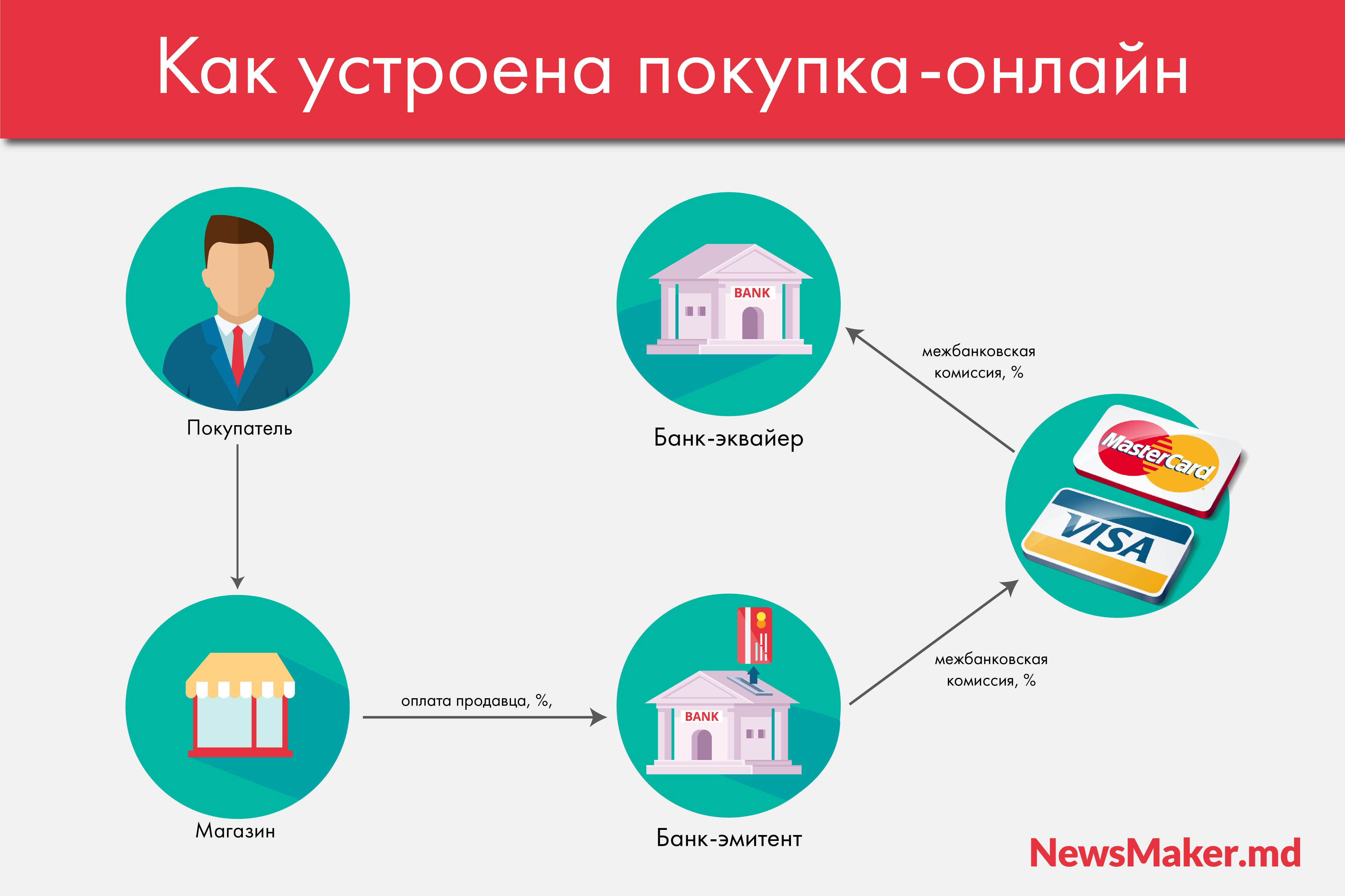 Открыть онлайн-магазин в Молдове — это сложно и дорого. Или нет? Гид от NM