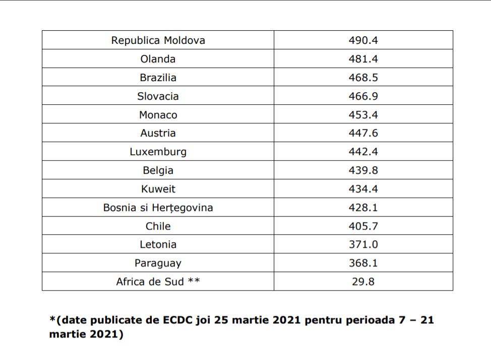 România a reactualizat lisa țărilor pentru care se impune carantina