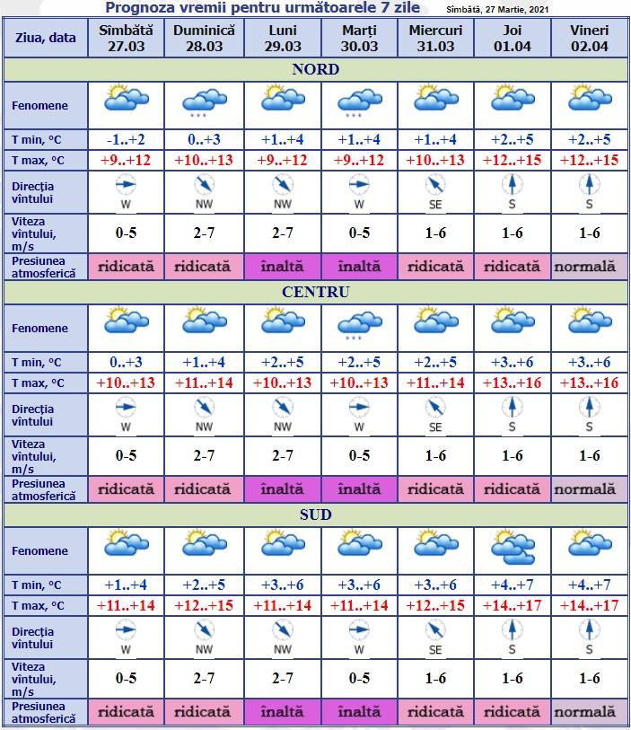Vremea se încălzește. Care este prognoza meteo pentru săptămâna viitoare