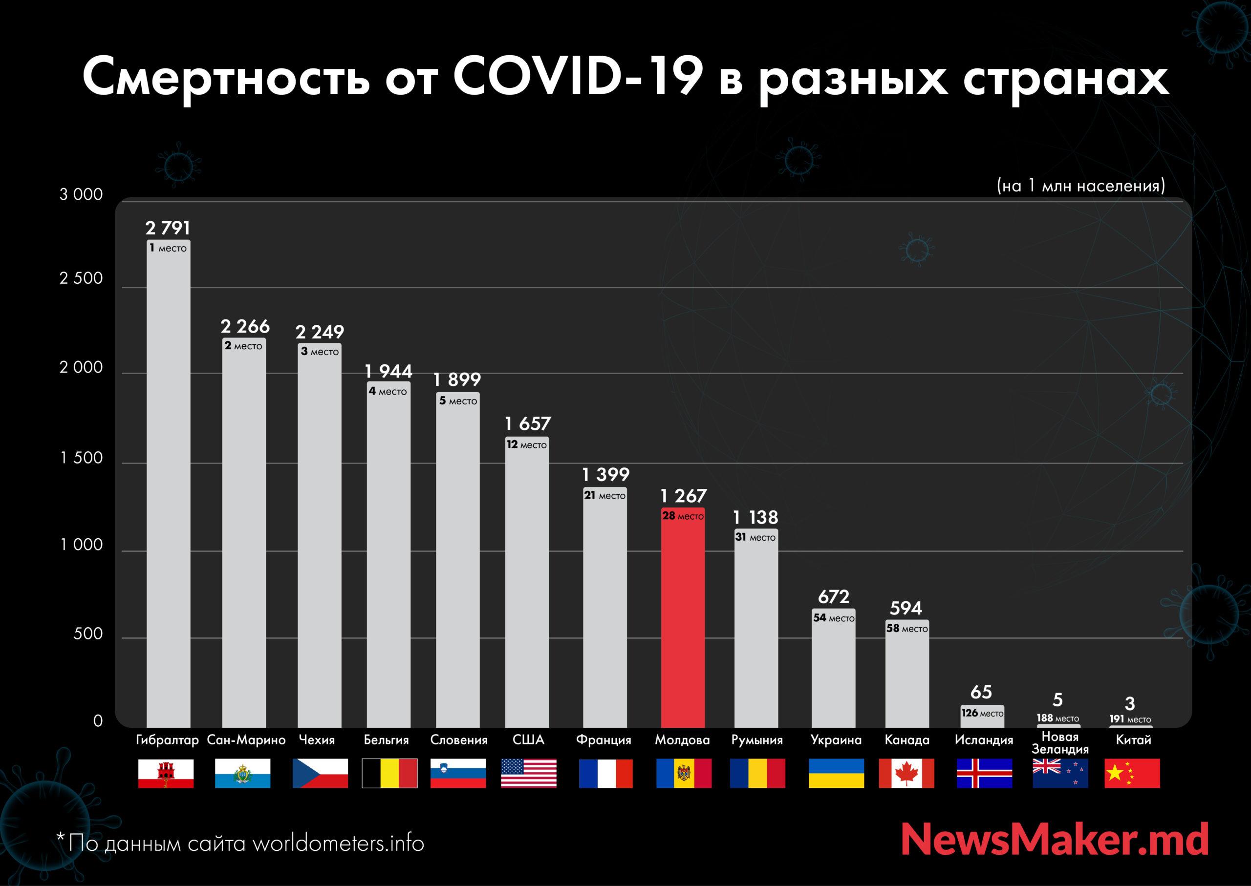 Смертельный номер. Как Молдова оказалась в мировом топе смертности от ковида