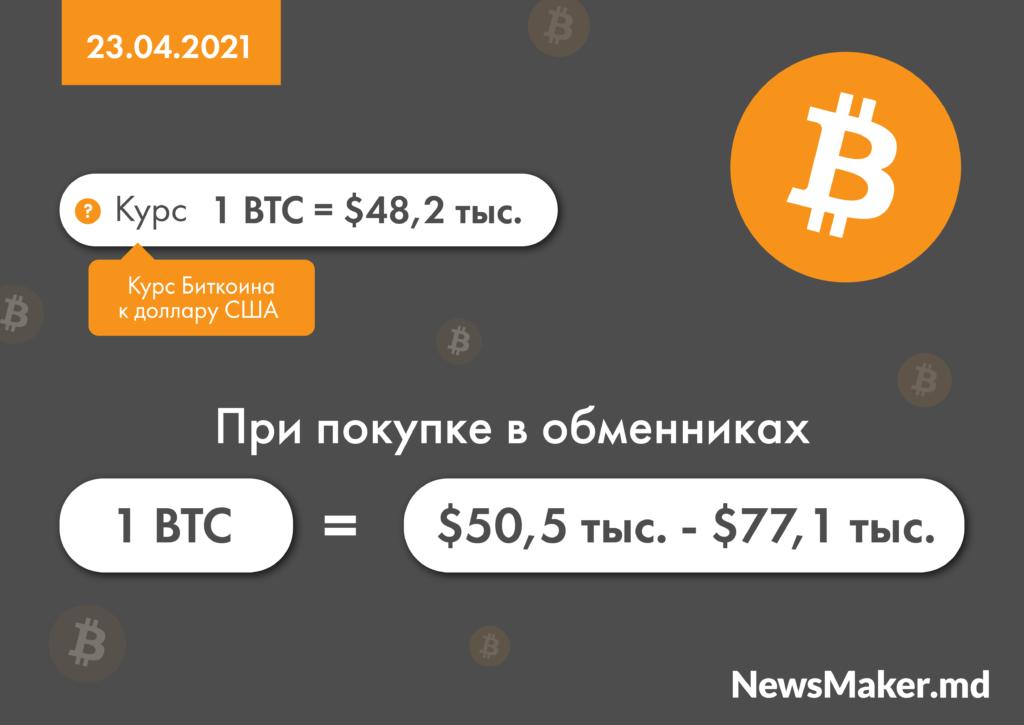 Купить биткоин в Молдове? Можно ли на этом заработать, если ты не Илон Маск. Гид NM