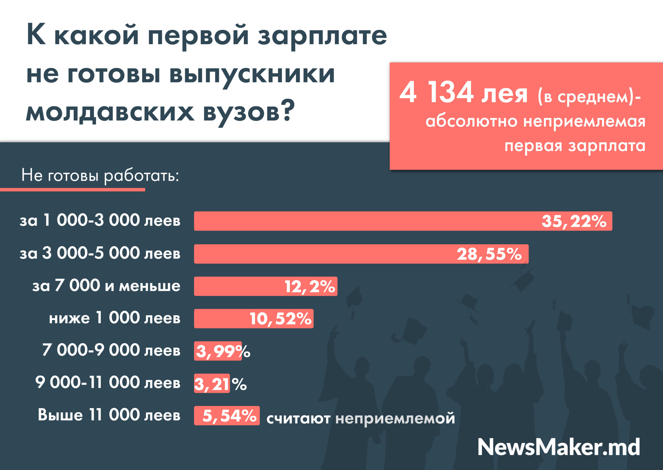 Какую работу и зарплату хотят выпускники молдавских вузов. В Молдове провели масштабное исследование