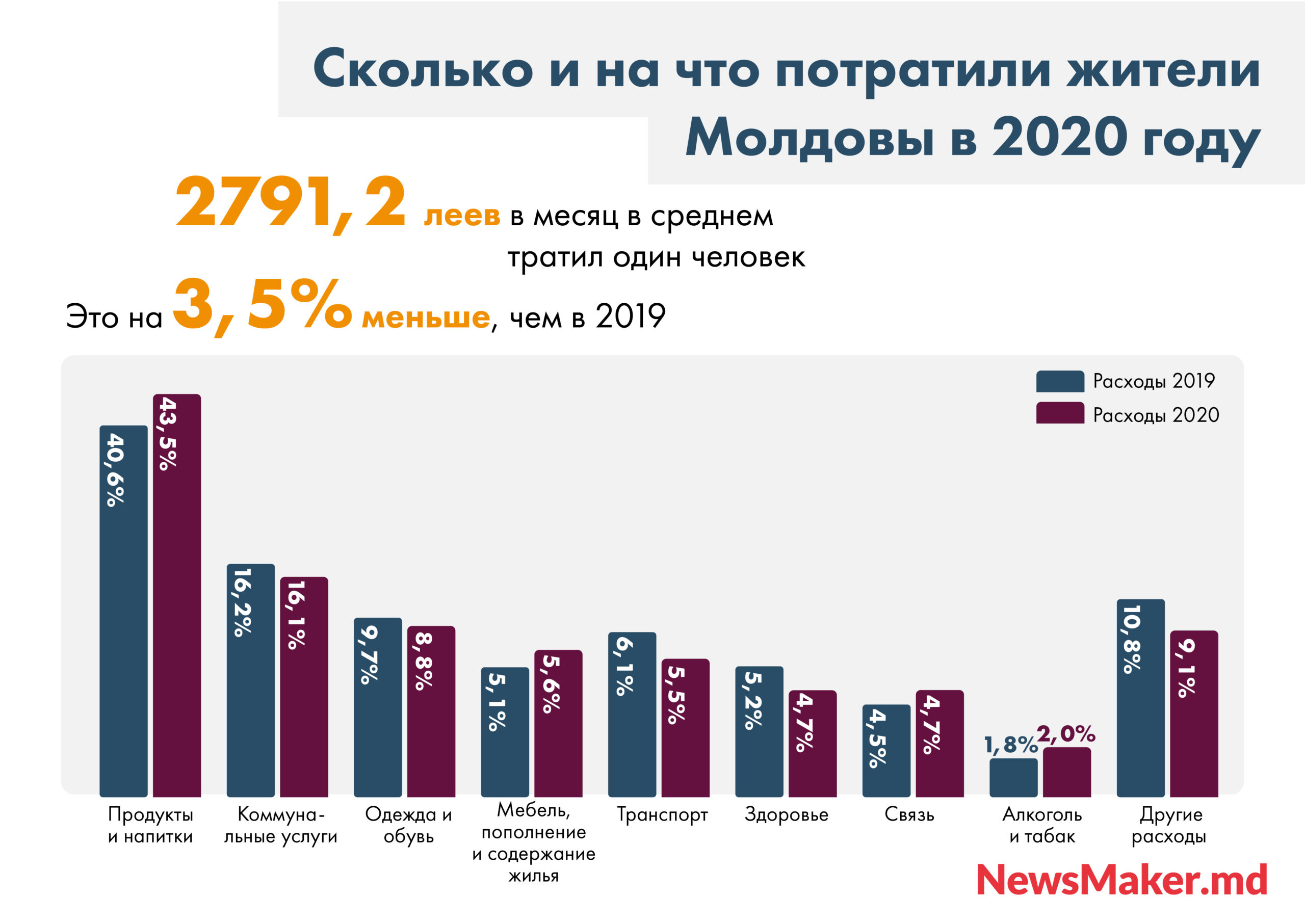Денег меньше, ремонтов больше. Как пандемия повлияла надоходы ирасходы жителей Молдовы
