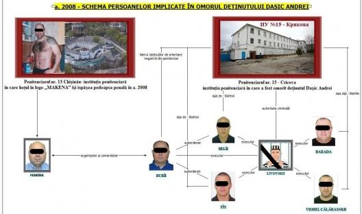Detalii noi despre dosarul de învinuire a lui Machena. Poliția a publicat schema persoanelor implicate în asasinat (VIDEO)