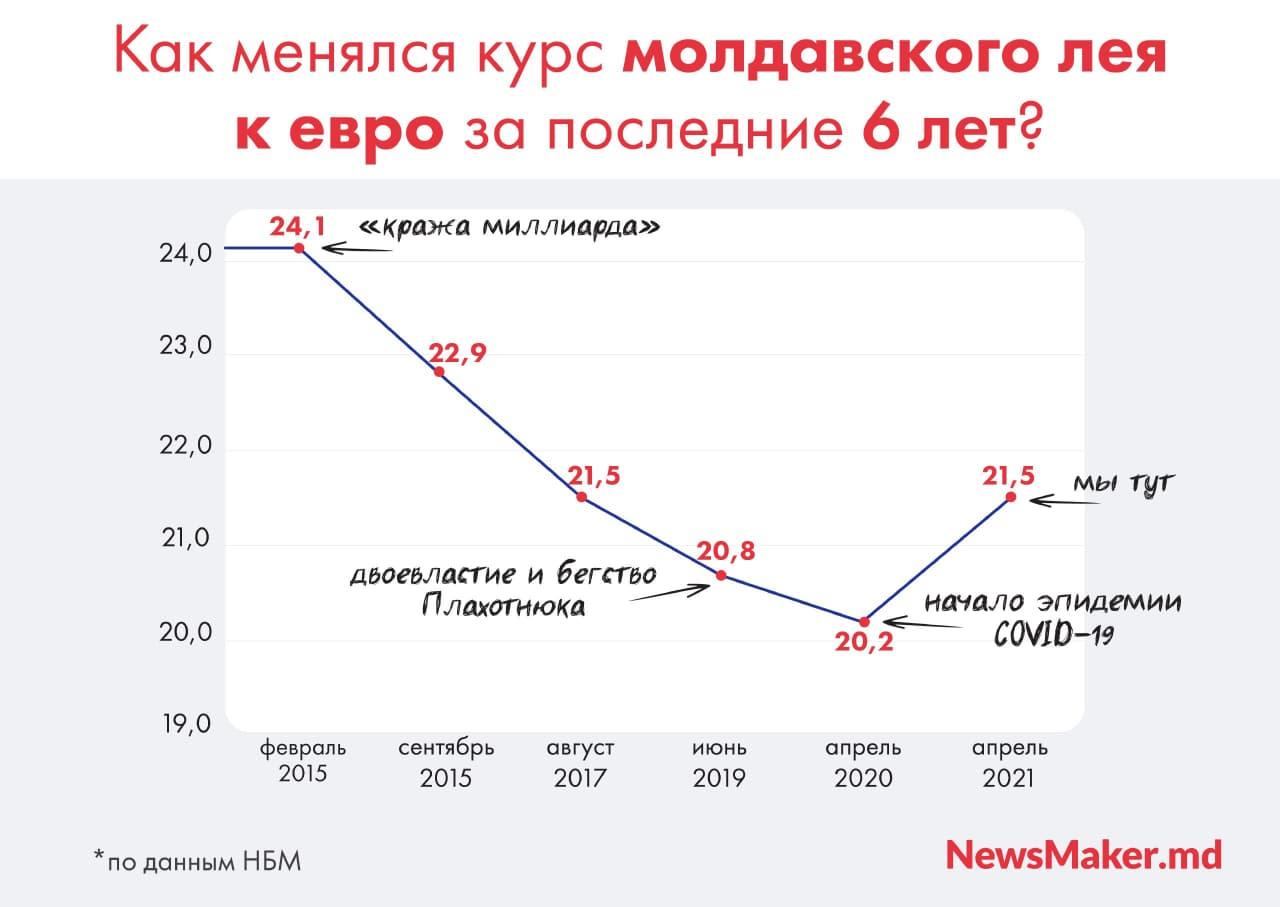 Молдавский лей упал до рекордной отметки за пять лет. Что дальше? Разбор NM