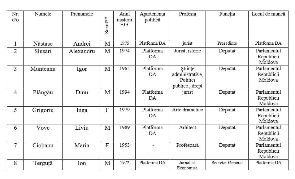 DAподала вЦИК список кандидатов вдепутаты. Кто вошел впервую десятку (DOC)