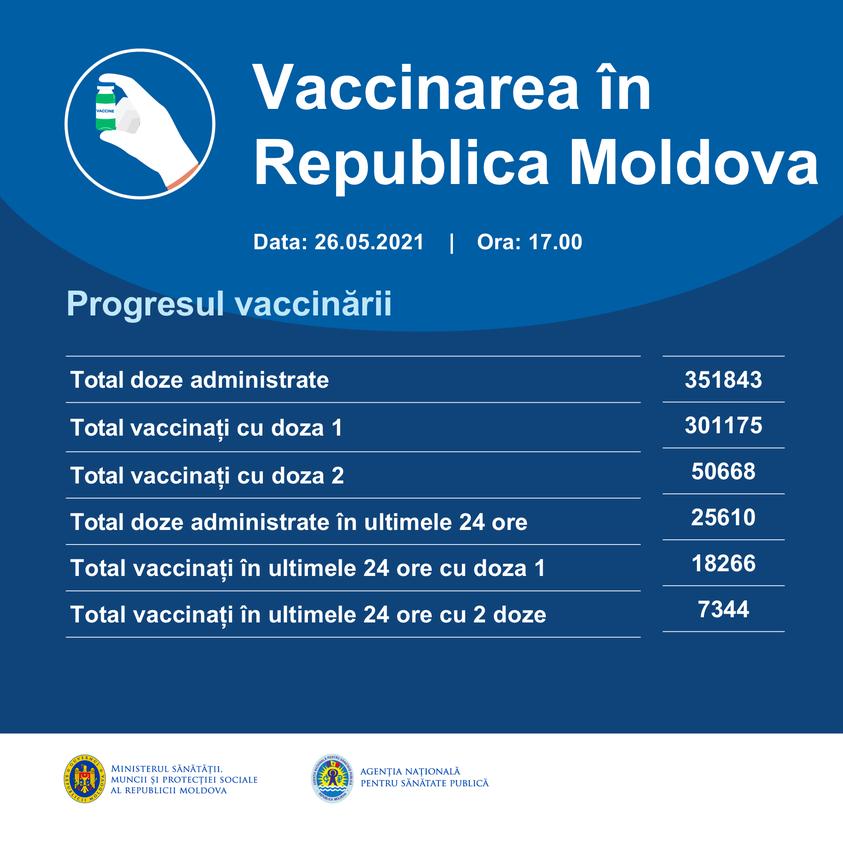 Peste 25 de mii de doze de vaccin anti-COVID-19, administrate în ultimele 24 de ore