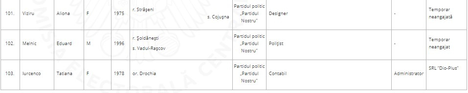 """CEC a publicat lista candidaților la funcția de deputat din partea blocului electoral """"Renato Usatîi"""" (DOC)"""