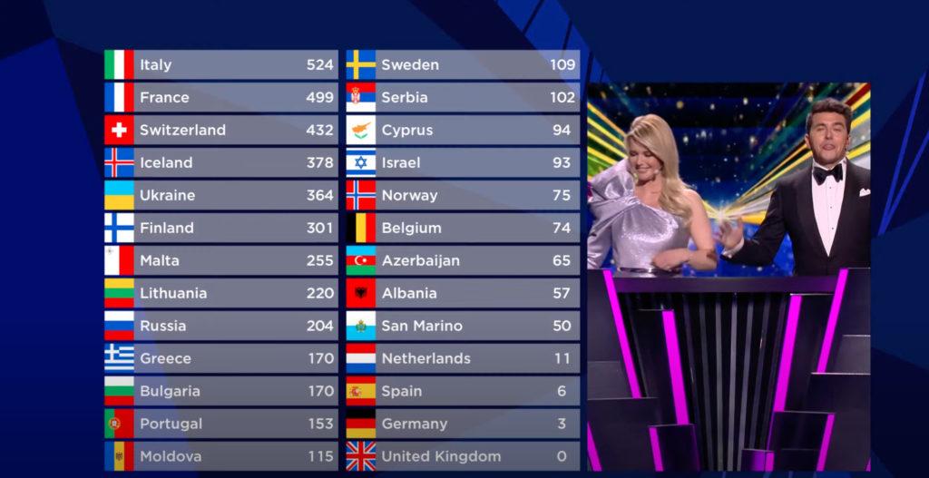 Наталья Гордиенко заняла 13 место на«Евровидении 2021». Результаты конкурса