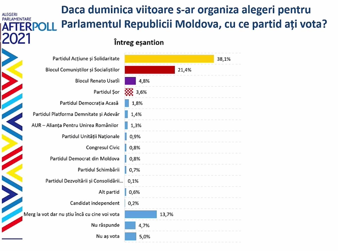 Sondaj: Două partide ar accede în parlament dacă duminica viitoare ar avea loc alegeri parlamentare anticipate