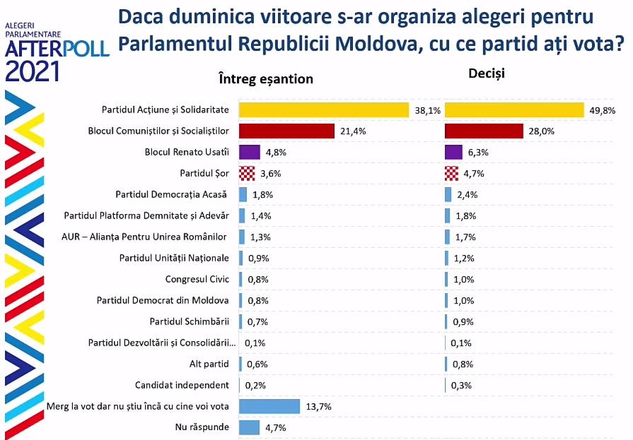 Впарламент Молдовы проходят две политические силы. Опрос WatchDog.MD