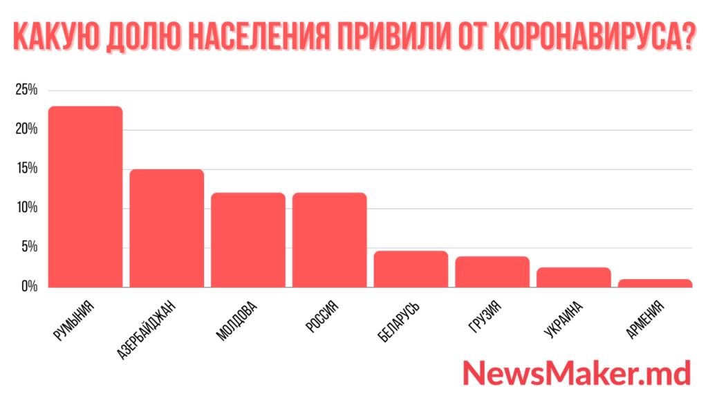 Молдова— впереди соседей всех ввакцинации отковида. Ну почти (ИНФОГРАФИКА)