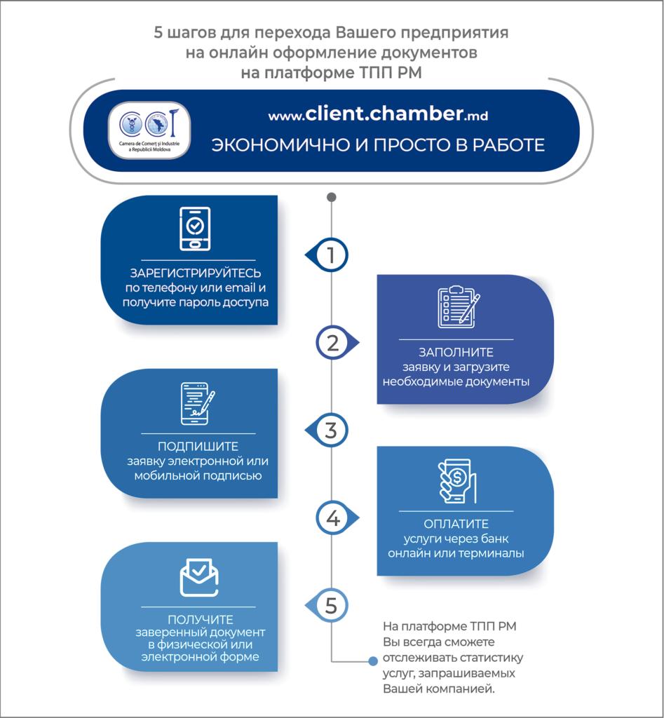 Предприятия переходят на онлайн сервисы Торгово-Промышленной Палаты РМ