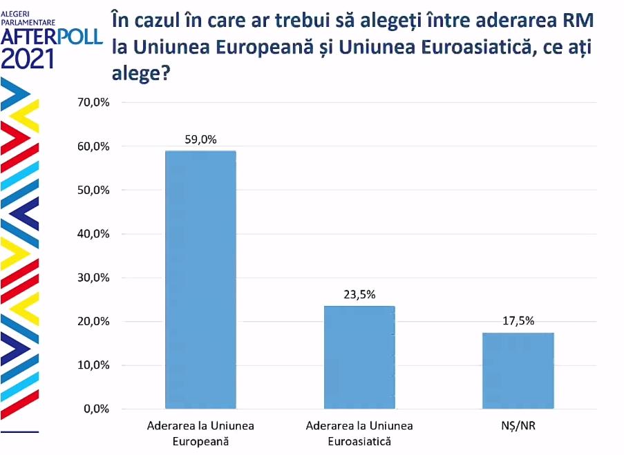 Объединятьсяли Молдове сРумынией илиРоссией? Опрос WatchDog.MD