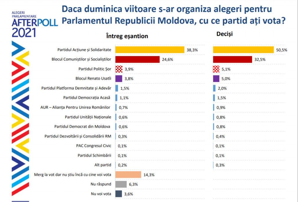 Sondaj: Diferența dintre PAS și Blocul Comuniștilor și Socialiștilor, dacă duminica viitoare ar avea loc alegeri