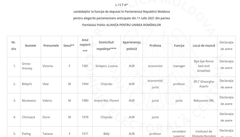 ЦИК зарегистрировал AUR для участия вдосрочных парламентских выборах