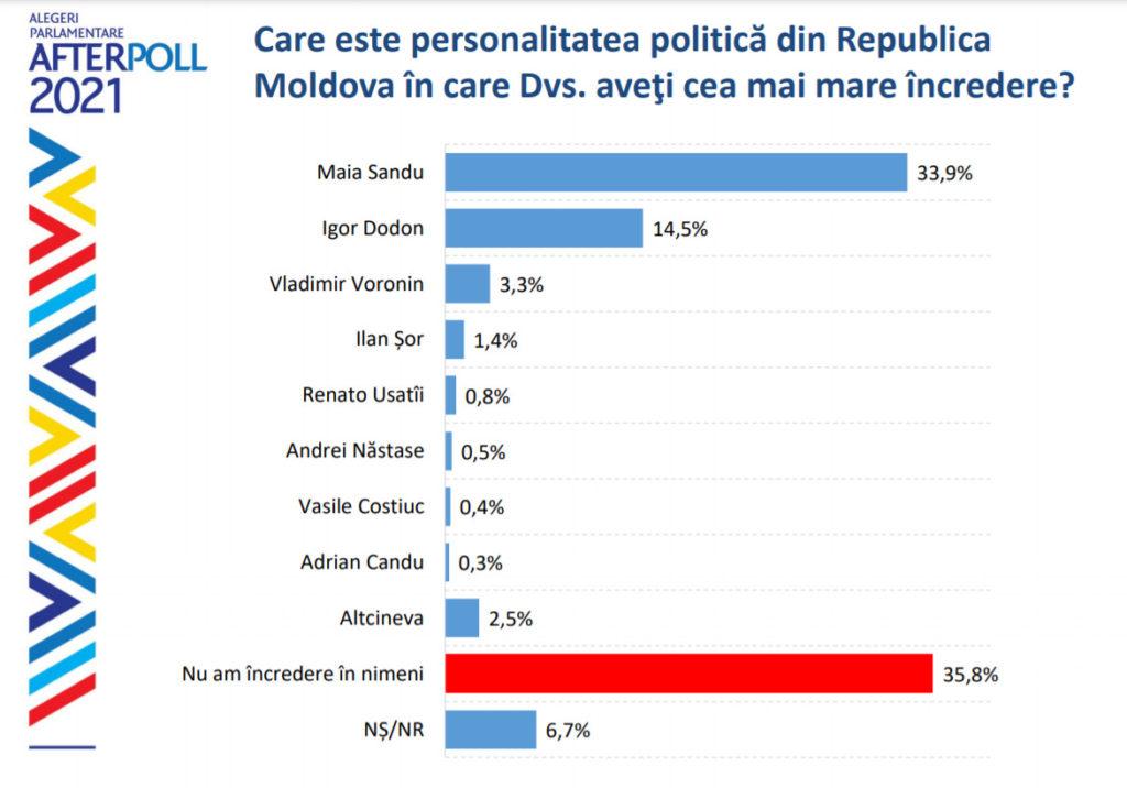 Ratingul încrederii în politicieni: Maia Sandu - 39,9%, iar Igor Dodon - 14,5%