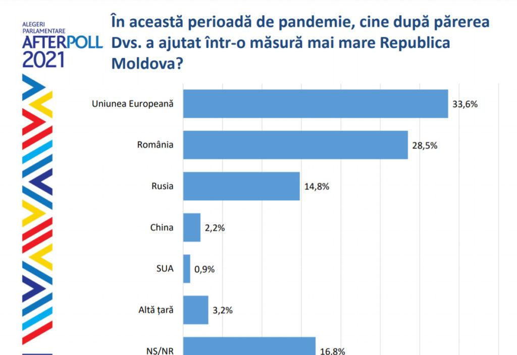 Peste 60% dintre moldoveni ar opta pentru integrarea țării în UE. Sondaj WatchDog.MD