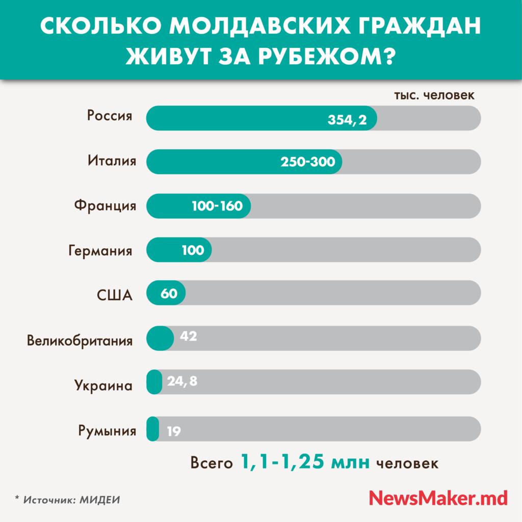 Сколько молдаван зарубежом? Молдавская диаспора вЕС, России ивовсем мире