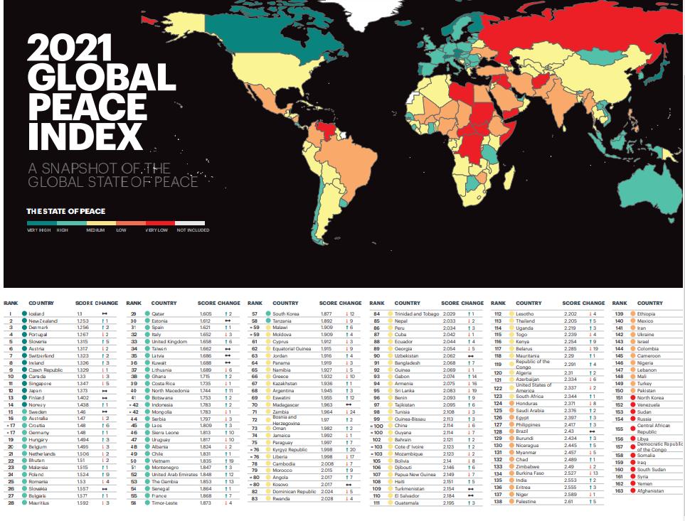 ВМолдове самый высокий в регионе страх перед насилием. Что еще показал глобальный индекс миролюбия