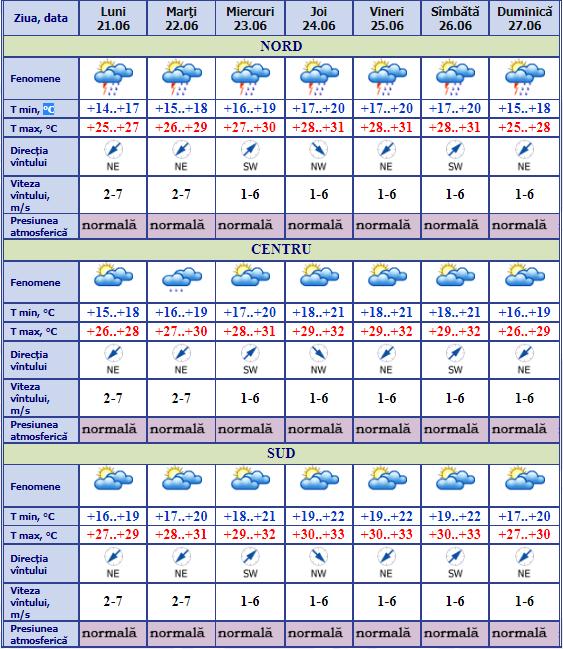 ВМолдове ожидается жаркая погода до33°C