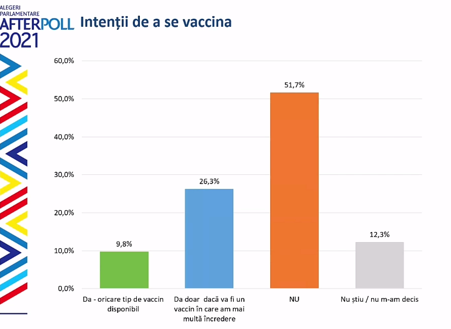 Какой вакцине от коронавируса больше доверяют вМолдове? Что показал опрос WatchDog.MD