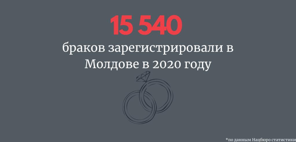 В Молдове увеличилась смертность, и уменьшилось число разводов. Что еще показала статистика за прошлый год. Инфографика NM