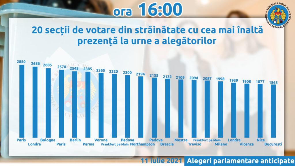 În mai mult de 15 secții de votare din străinătate au fost epuizate peste 2000 de buletine de vot