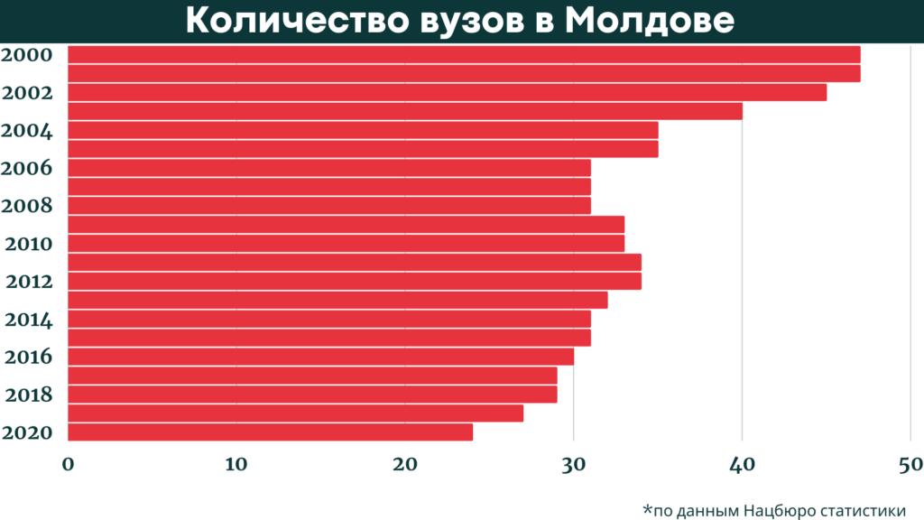 Как в Молдове уменьшается число студентов и вузов. Инфографика NM