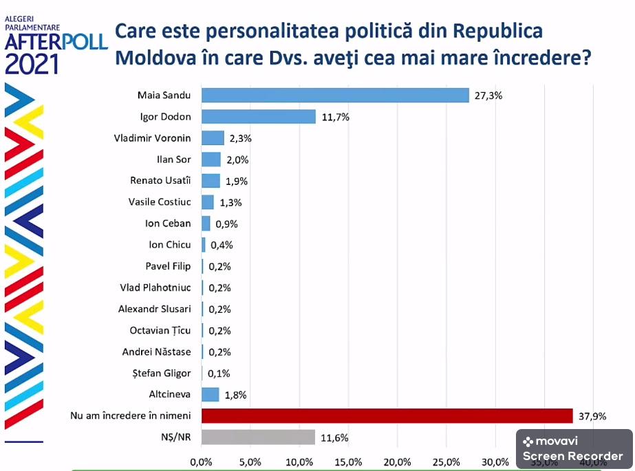 Более трети опрошенных недоверяют ниодному политику вМолдове. Антирейтинг доверия граждан