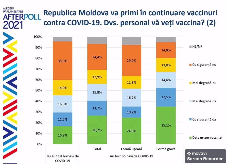 Опрос: Почти треть переболевших COVIDв легкой форме несобираются вакцинироваться