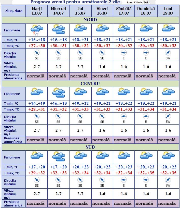 Meteorologii au emis cod galben de caniculă. Ce temperaturi ne așteaptă?
