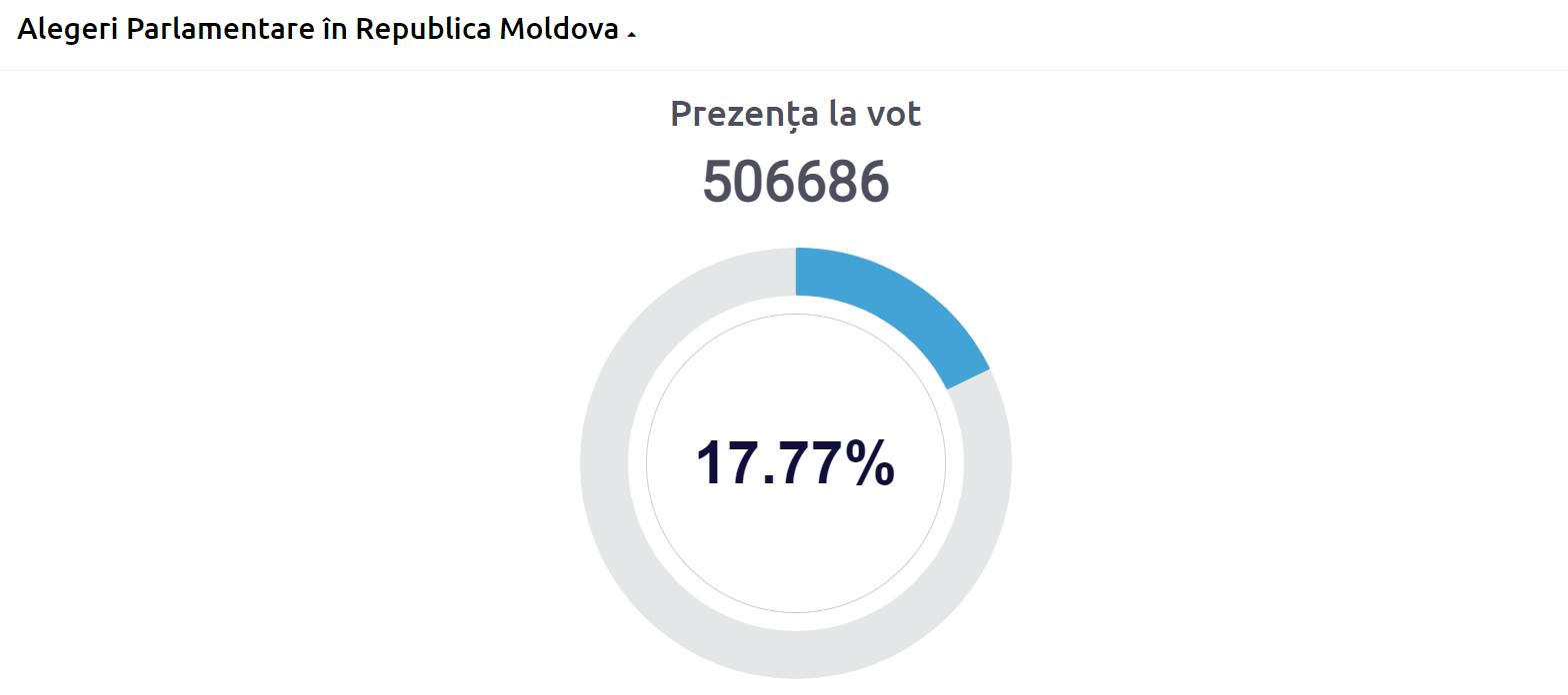 ВМолдове навыборах проголосовали более 500тыс. человек