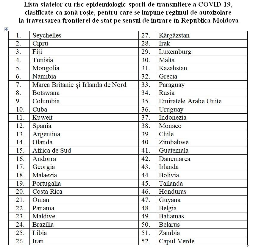 """Lista statelor incluse în """"zona roșie"""", pentru care se impune regim de autoizolare la intrarea în Republica Moldova (DOC)"""