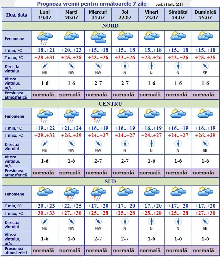 În nordul și centrul țării vor cădea cădea ploi de scurtă durată, însoțite de descărcări electrice. Ce temperaturi se vor înregistra astăzi?