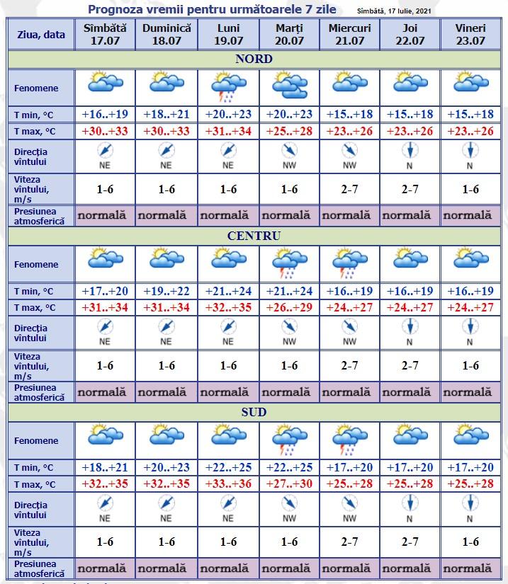 Temperaturi caniculare în acest weekend. Maximele termice vor urca până la +35°C
