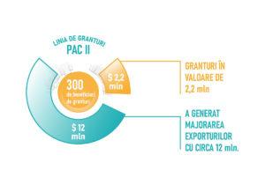 Проект PAC II помогает увеличить экспорт. При поддержке PAC II каждый доллар, вложенный в консалтинговые услуги, сгенерировал экспорт 5,4 доллара США