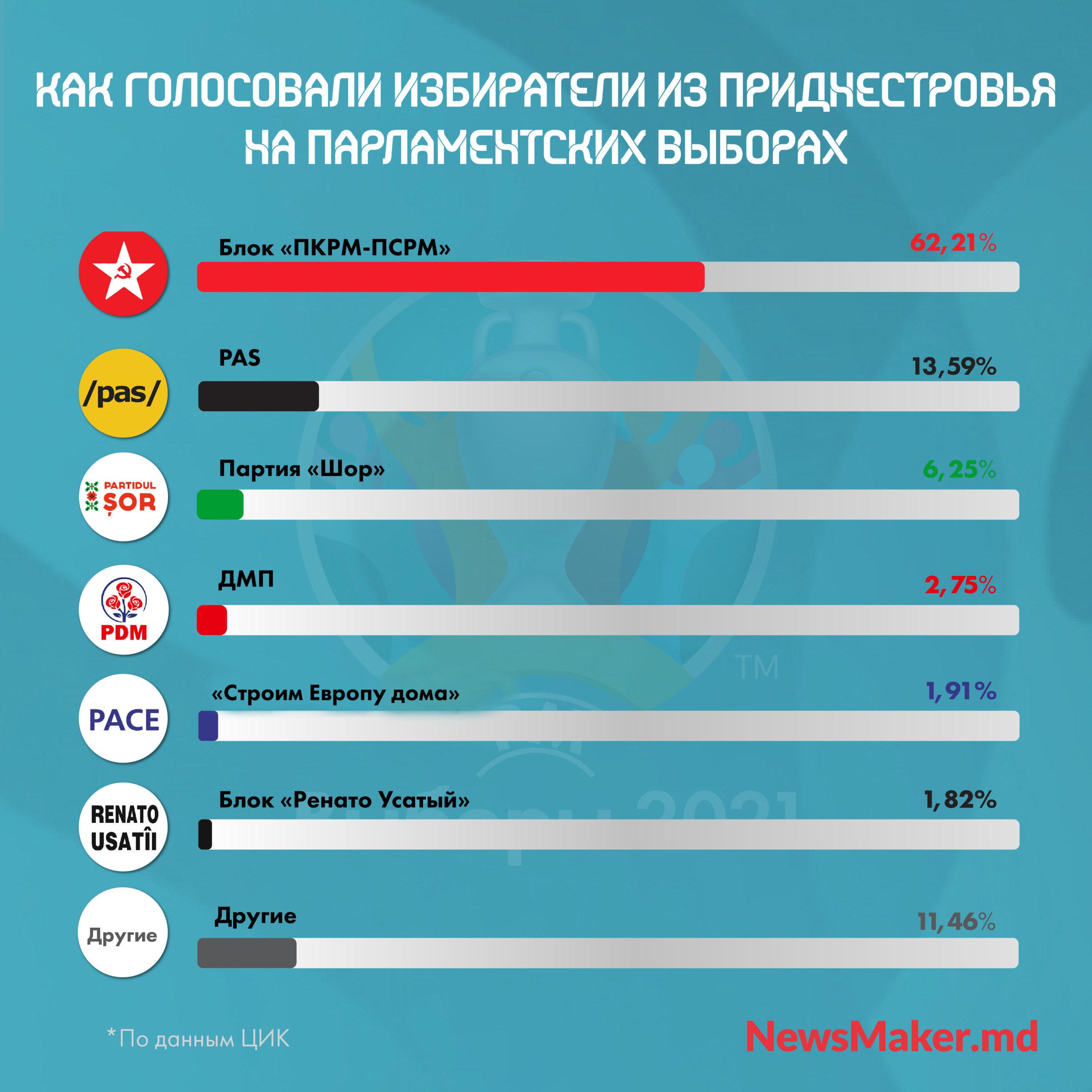 Приднестровье сделало PAS вправо? Как изменяется голосование приднестровцев на выборах в Молдове