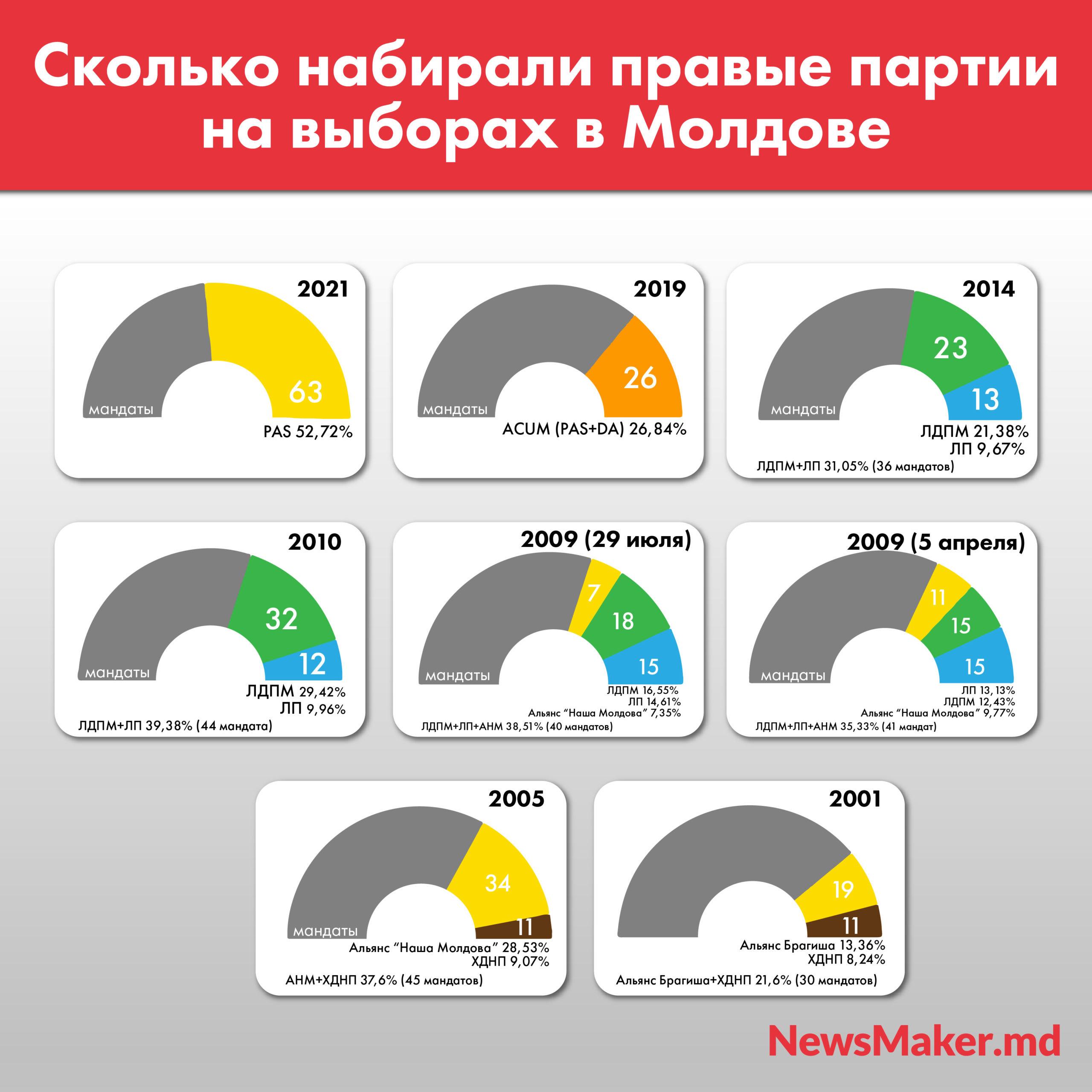 Шире PAS. Как первая правая партия вМолдове сместилась вцентр ипришла квласти. Инфографика