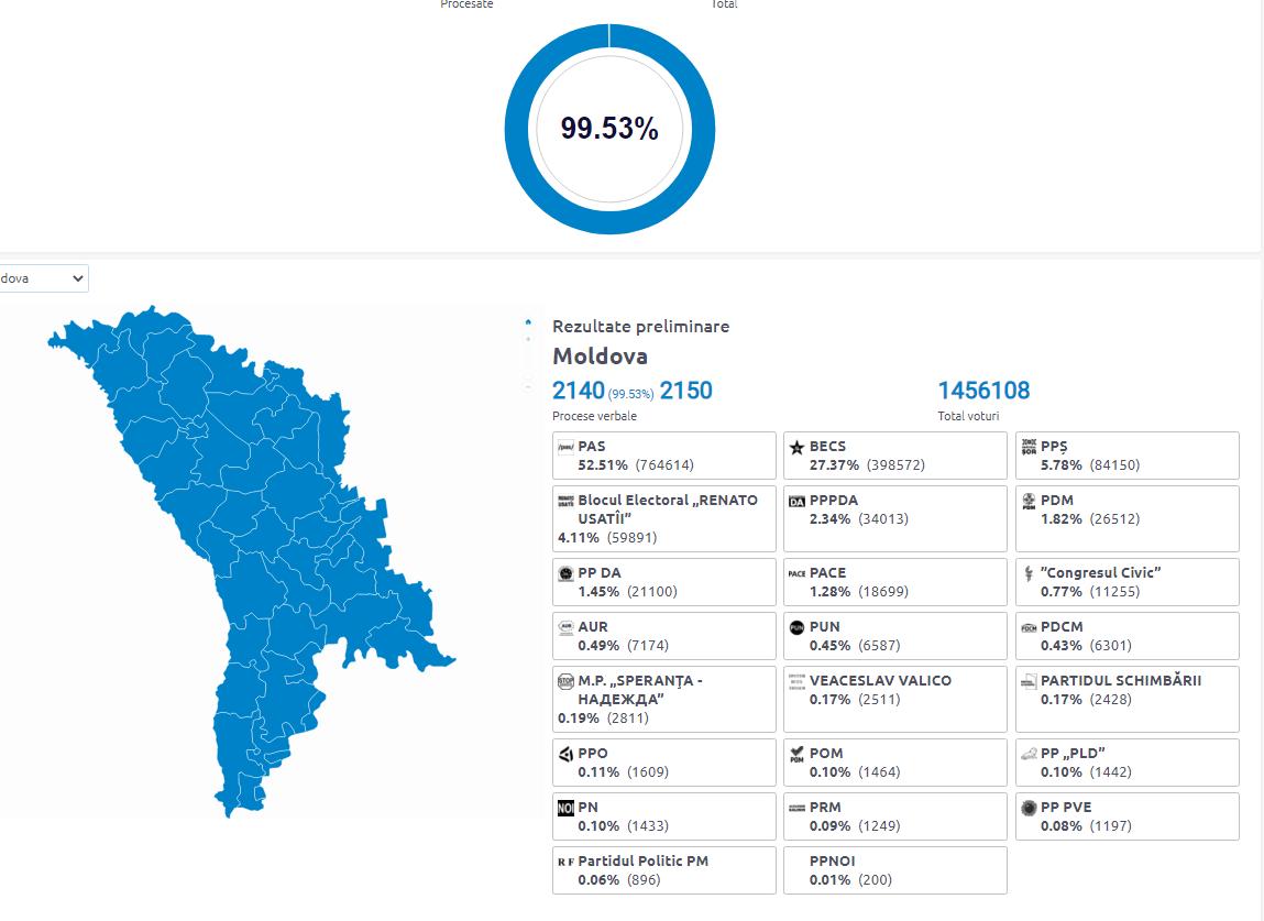 ЦИК обработал 99,53% бюллетеней. Предварительные результаты голосования
