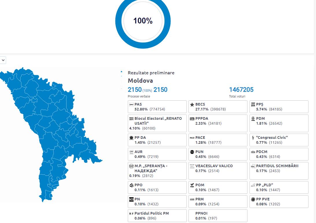 ЦИК обработал 100% бюллетеней. PAS набрала 52,80% голосов