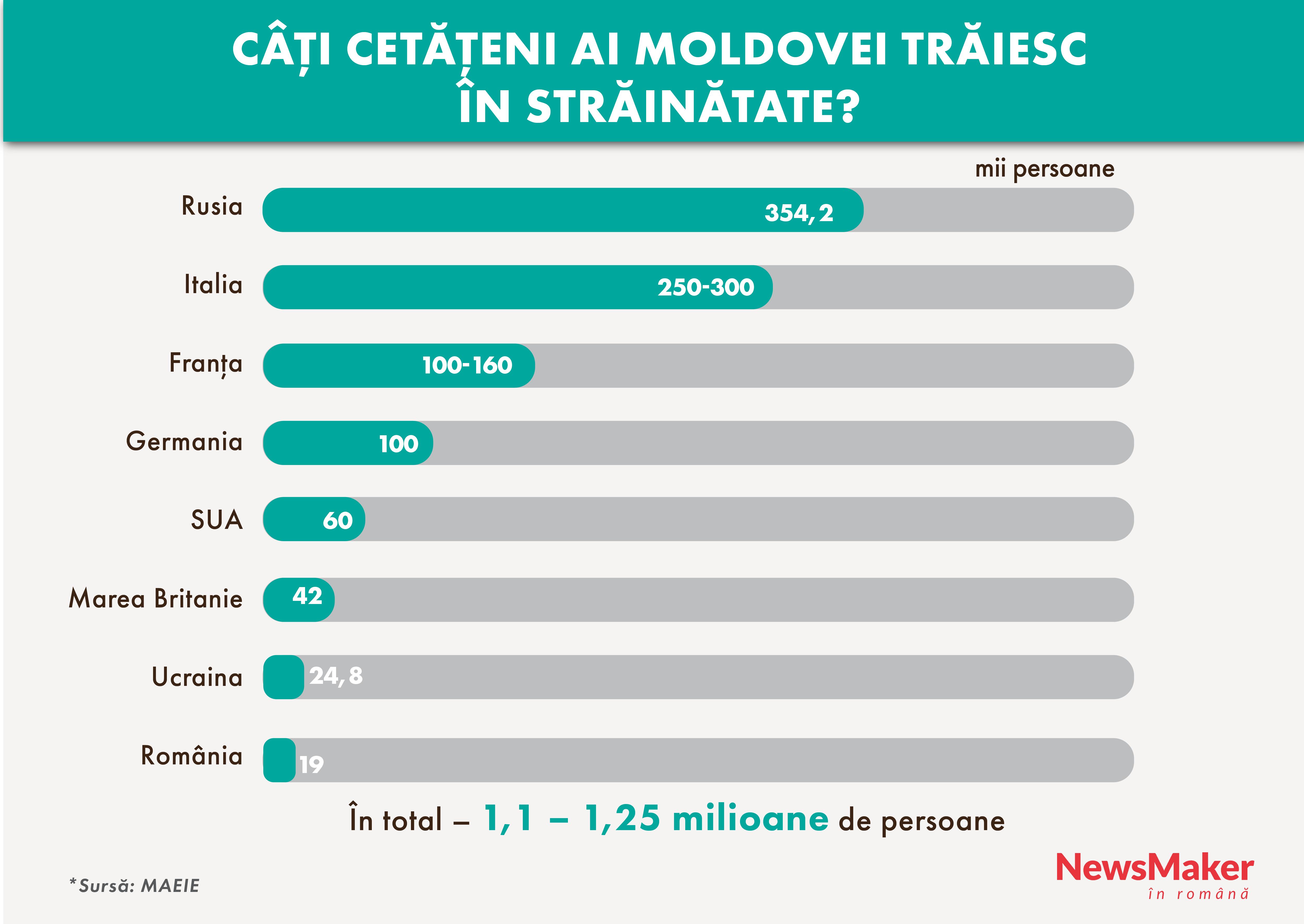 Câți cetățeni ai Moldovei sunt în străinătate? Diaspora moldovenească în UE, Rusia și în lumea întreagă