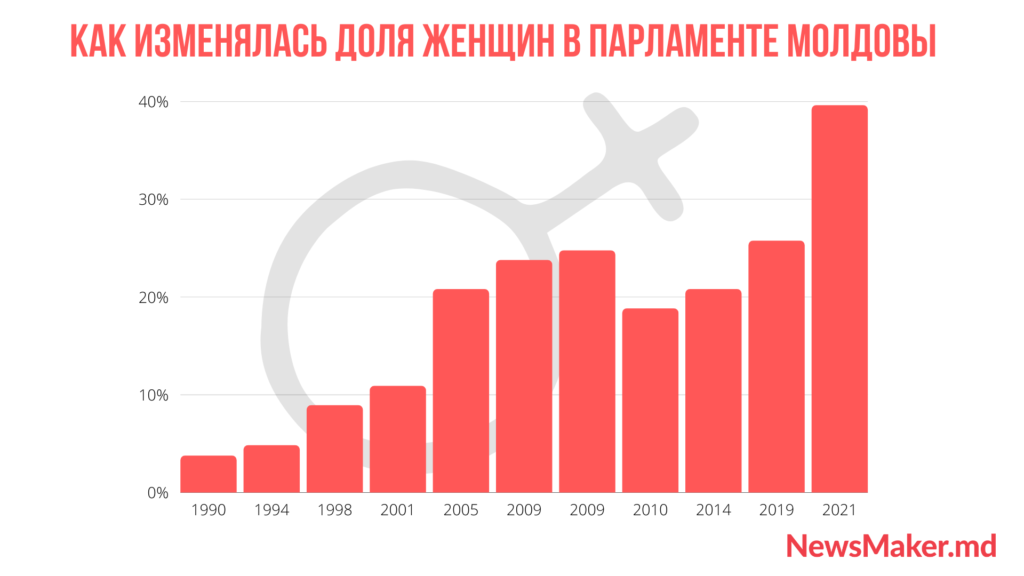 Женщинам везде у нас дорога? Как и почему изменялся гендерный состав парламента Молдовы