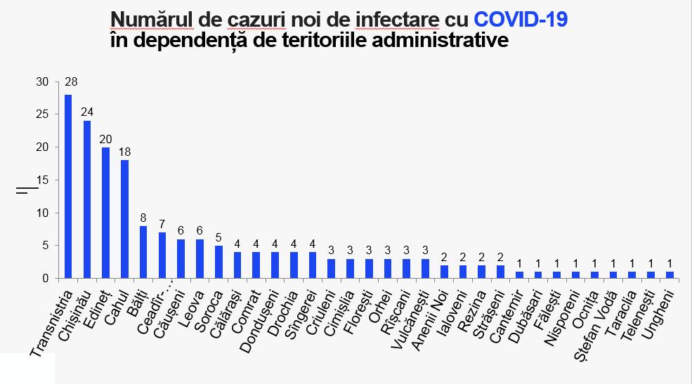 В Молдове еще у 177 человек обнаружили коронавирус. 18 из них вернулись из-за границы
