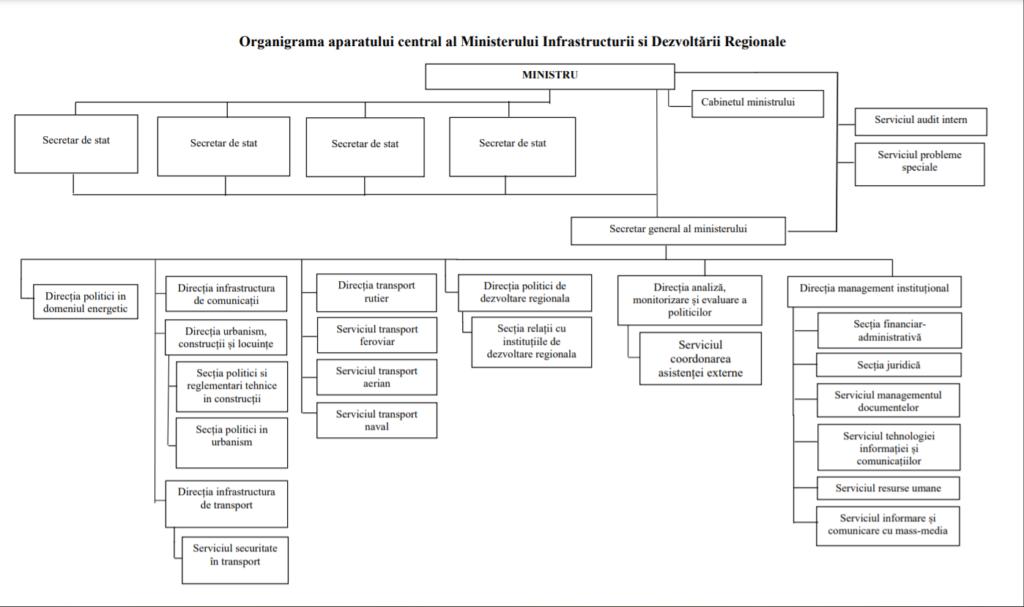 Structura Ministerului Infrastructurii și Dezvoltării Regionale, după ruptura de Ministerul Economiei (DOC)