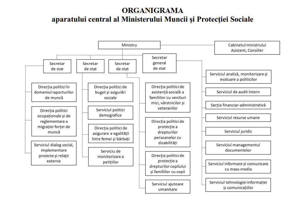 Как разделят министерство здравоохранения, труда исоцзащиты. Решение правительства